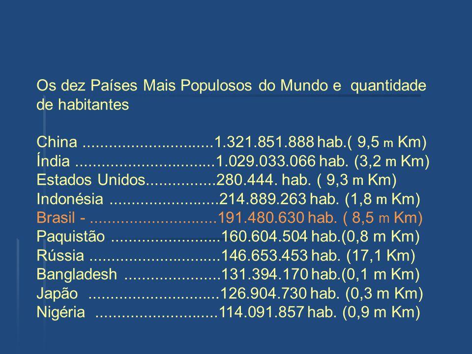 Os dez Países Mais Populosos do Mundo e quantidade de habitantes