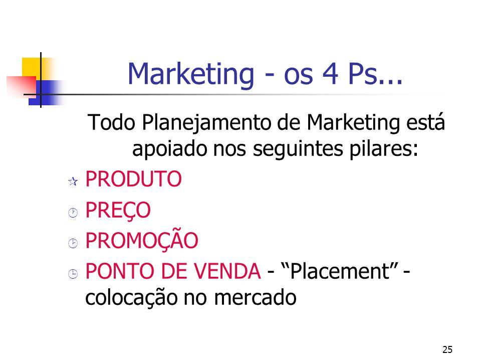 Todo Planejamento de Marketing está apoiado nos seguintes pilares: