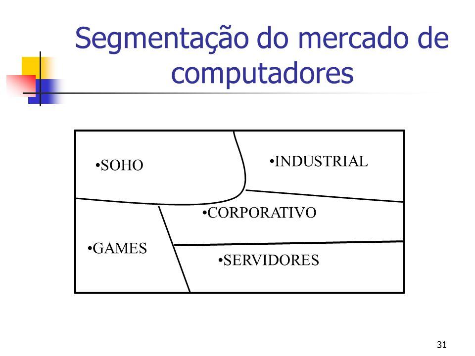 Segmentação do mercado de computadores