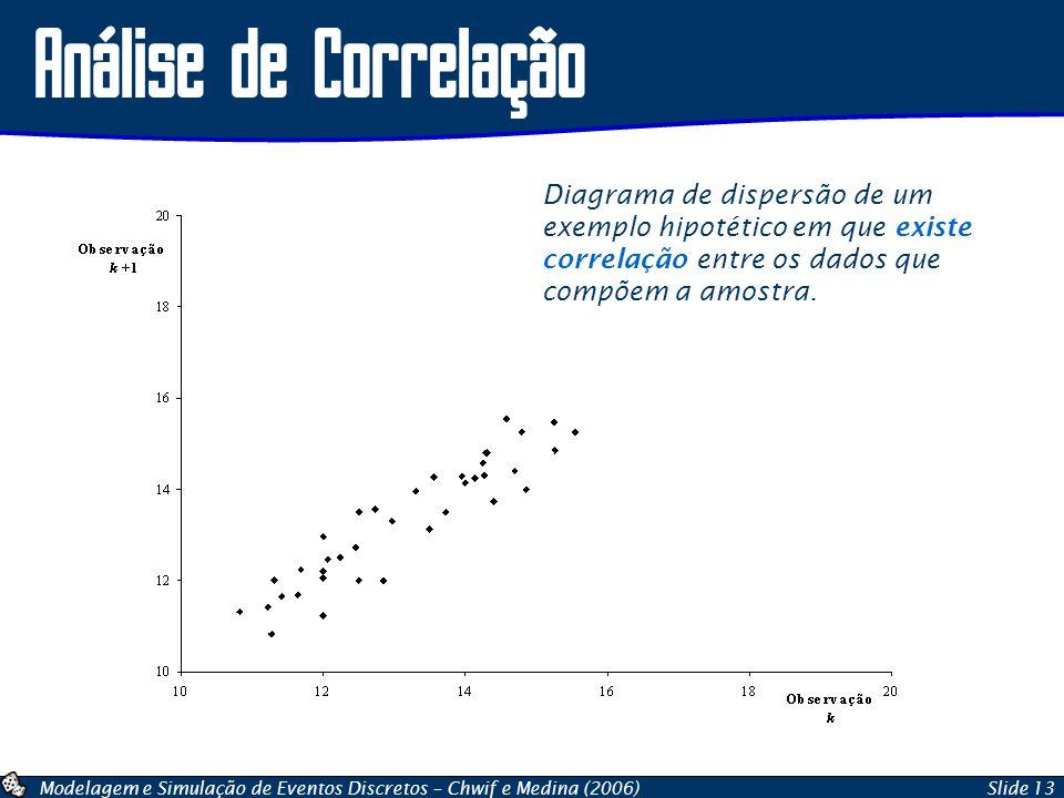 Análise de Correlação Diagrama de dispersão de um exemplo hipotético em que existe correlação entre os dados que compõem a amostra.
