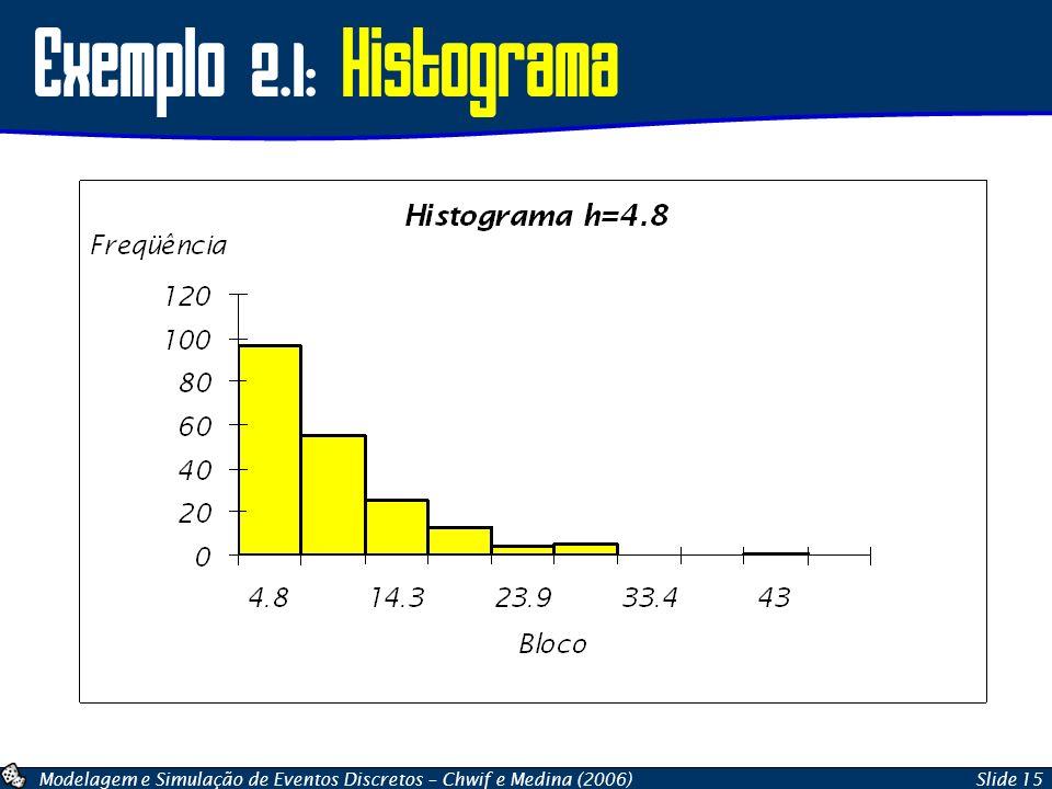 Exemplo 2.1: Histograma