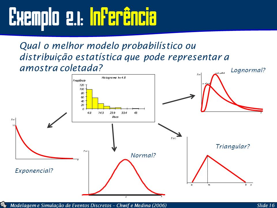 Exemplo 2.1: Inferência Qual o melhor modelo probabilístico ou distribuição estatística que pode representar a amostra coletada