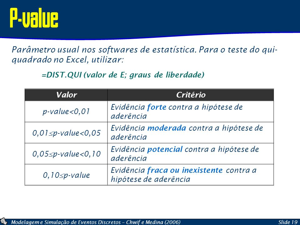 P-value Parâmetro usual nos softwares de estatística. Para o teste do qui- quadrado no Excel, utilizar: