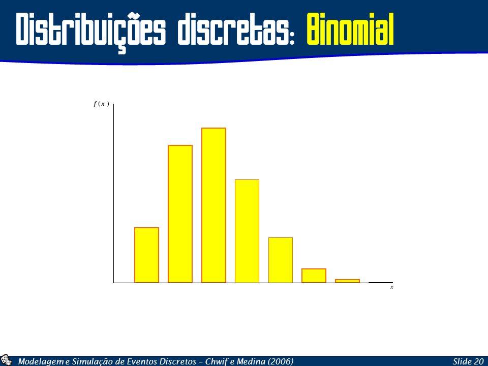 Distribuições discretas: Binomial