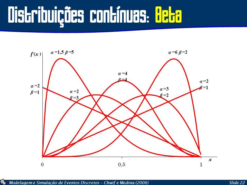 Distribuições contínuas: Beta