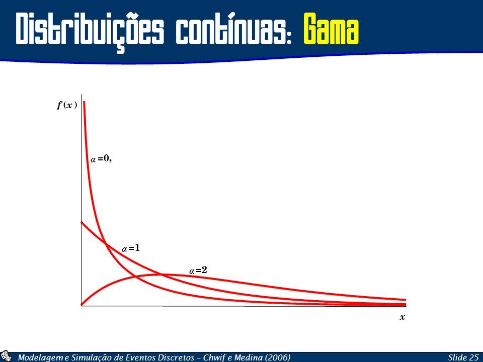 Distribuições contínuas: Gama