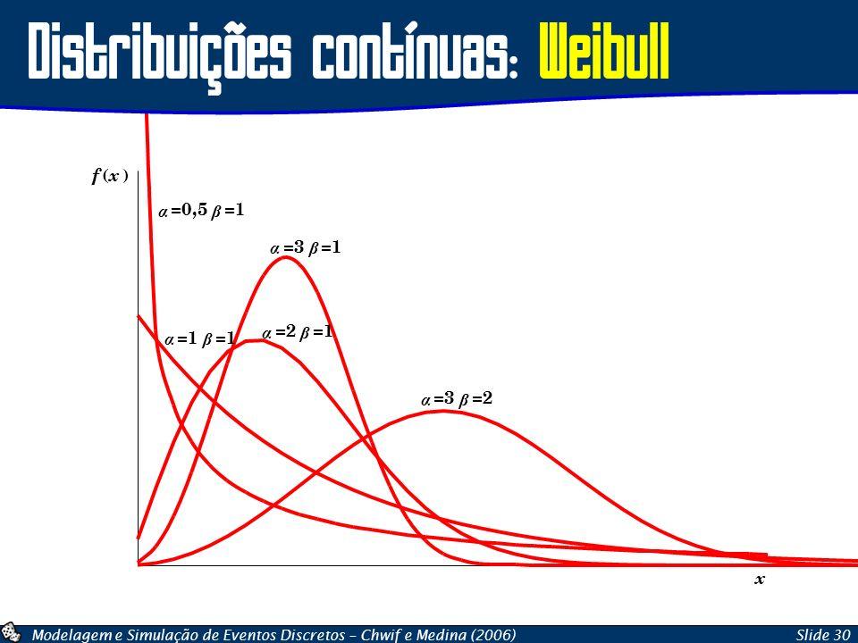 Distribuições contínuas: Weibull