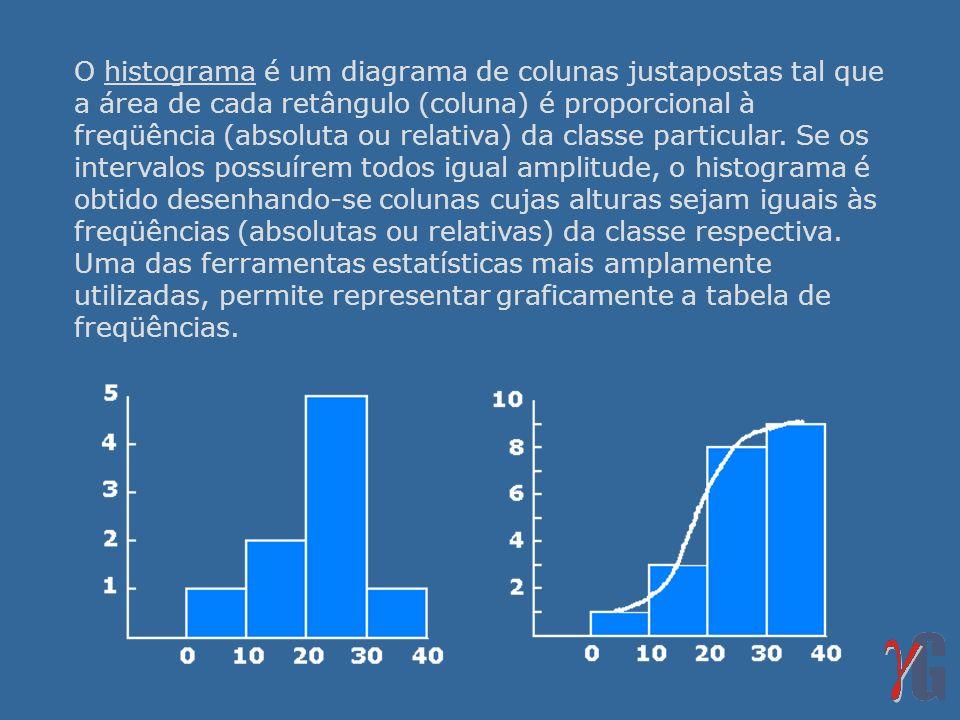 O histograma é um diagrama de colunas justapostas tal que a área de cada retângulo (coluna) é proporcional à freqüência (absoluta ou relativa) da classe particular.