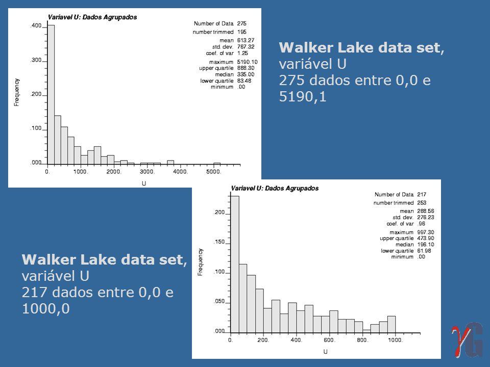 Walker Lake data set, variável U. 275 dados entre 0,0 e 5190,1. Walker Lake data set, variável U.