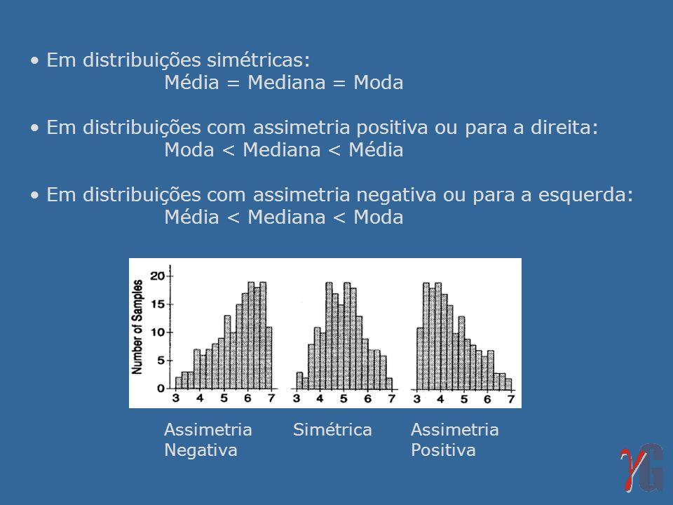 Em distribuições simétricas: Média = Mediana = Moda
