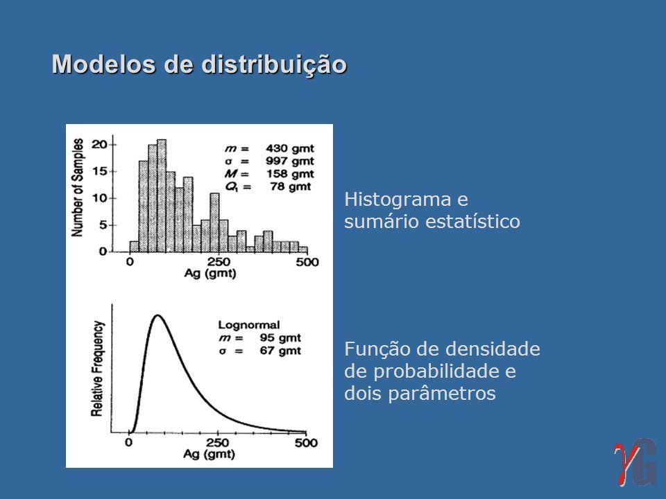 Modelos de distribuição