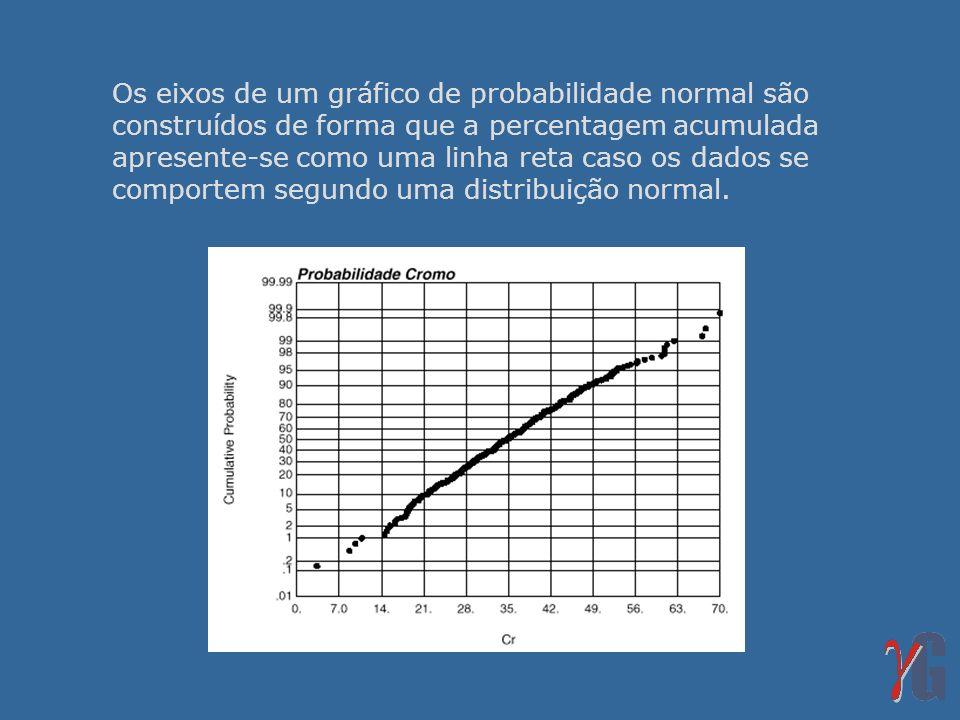 Os eixos de um gráfico de probabilidade normal são construídos de forma que a percentagem acumulada apresente-se como uma linha reta caso os dados se comportem segundo uma distribuição normal.