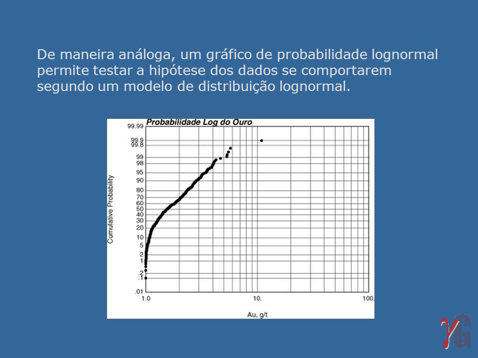 De maneira análoga, um gráfico de probabilidade lognormal permite testar a hipótese dos dados se comportarem segundo um modelo de distribuição lognormal.