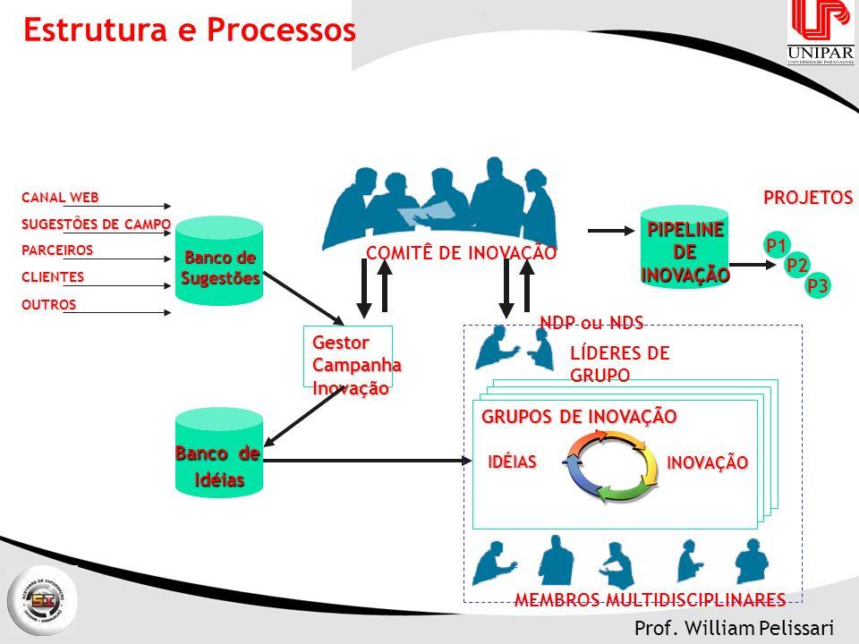 Estrutura e Processos PROJETOS PIPELINE DE INOVAÇÃO P1