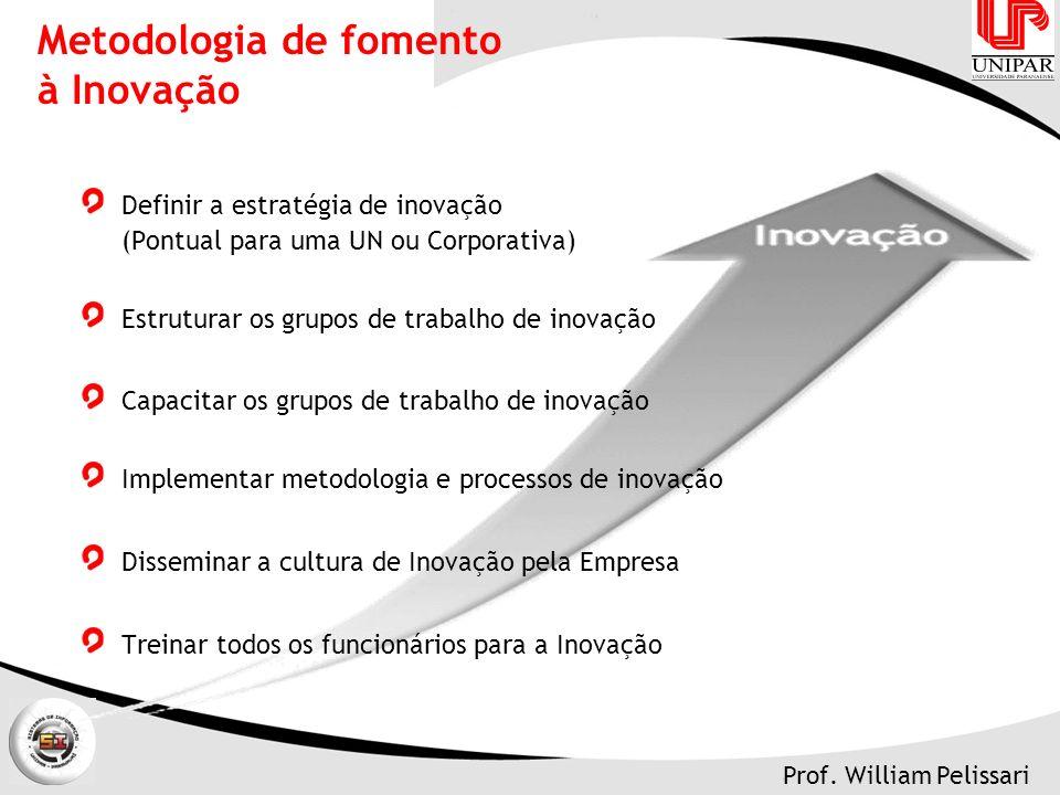 Metodologia de fomento à Inovação