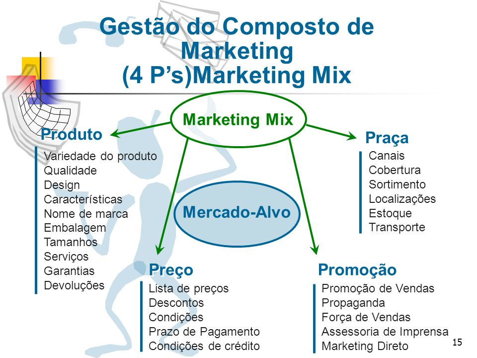 Marketing (4 P's)Marketing Mix