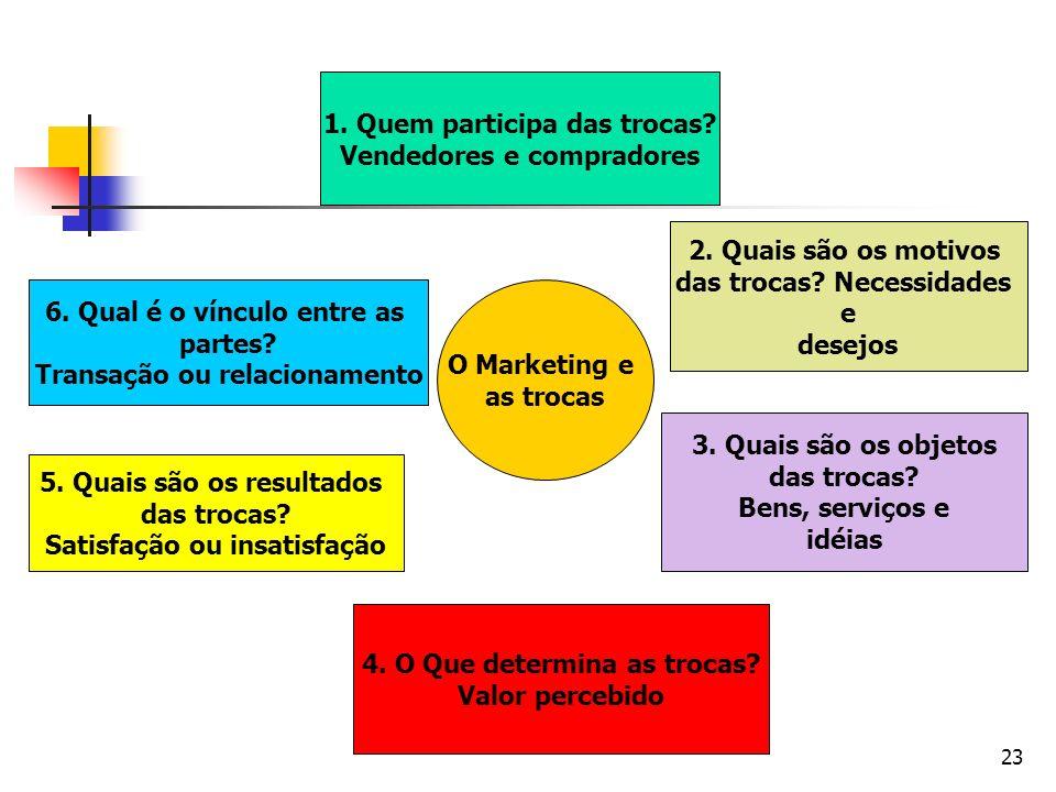 1. Quem participa das trocas Vendedores e compradores