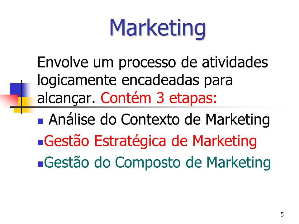 Marketing Envolve um processo de atividades logicamente encadeadas para alcançar. Contém 3 etapas: Análise do Contexto de Marketing.