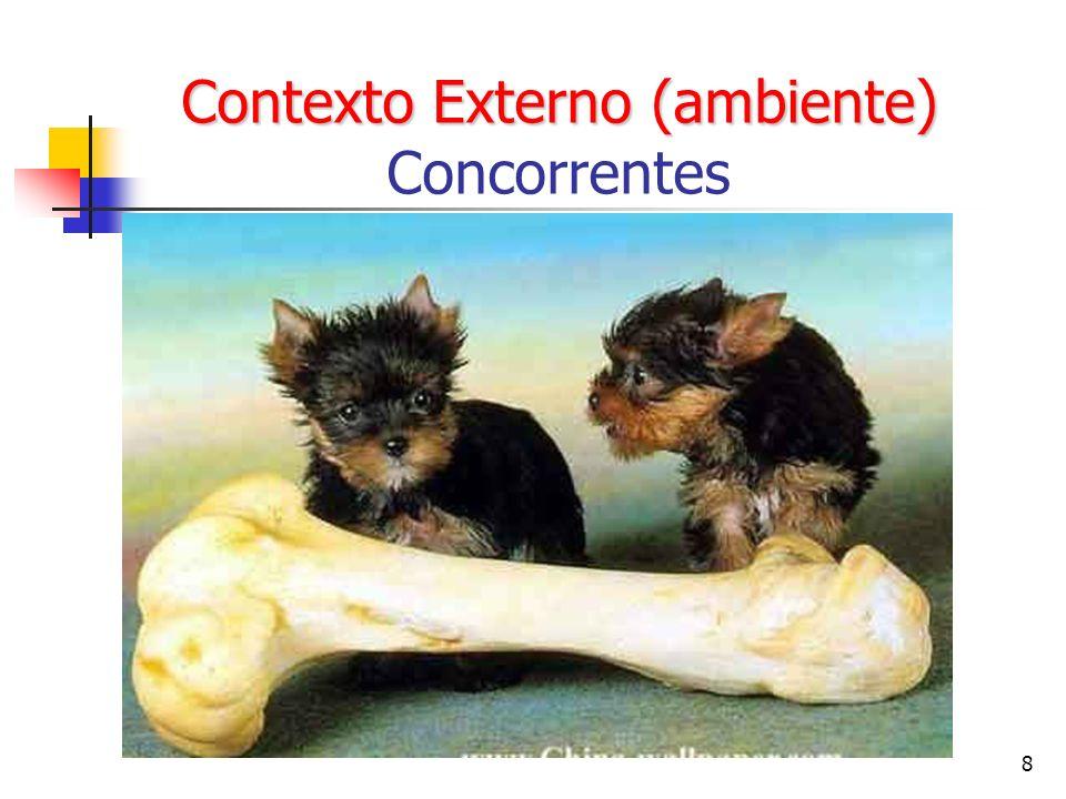 Contexto Externo (ambiente) Concorrentes