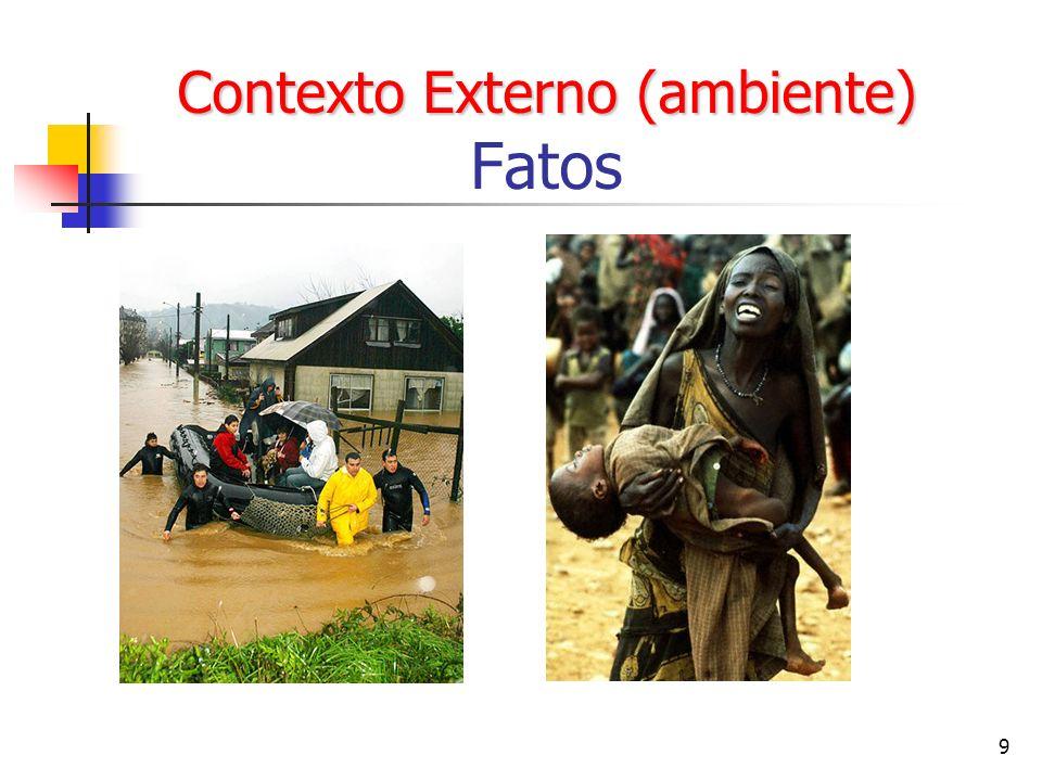 Contexto Externo (ambiente) Fatos
