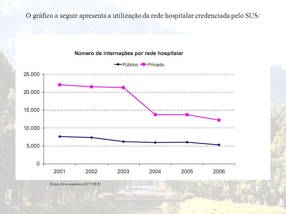 O gráfico a seguir apresenta a utilização da rede hospitalar credenciada pelo SUS:
