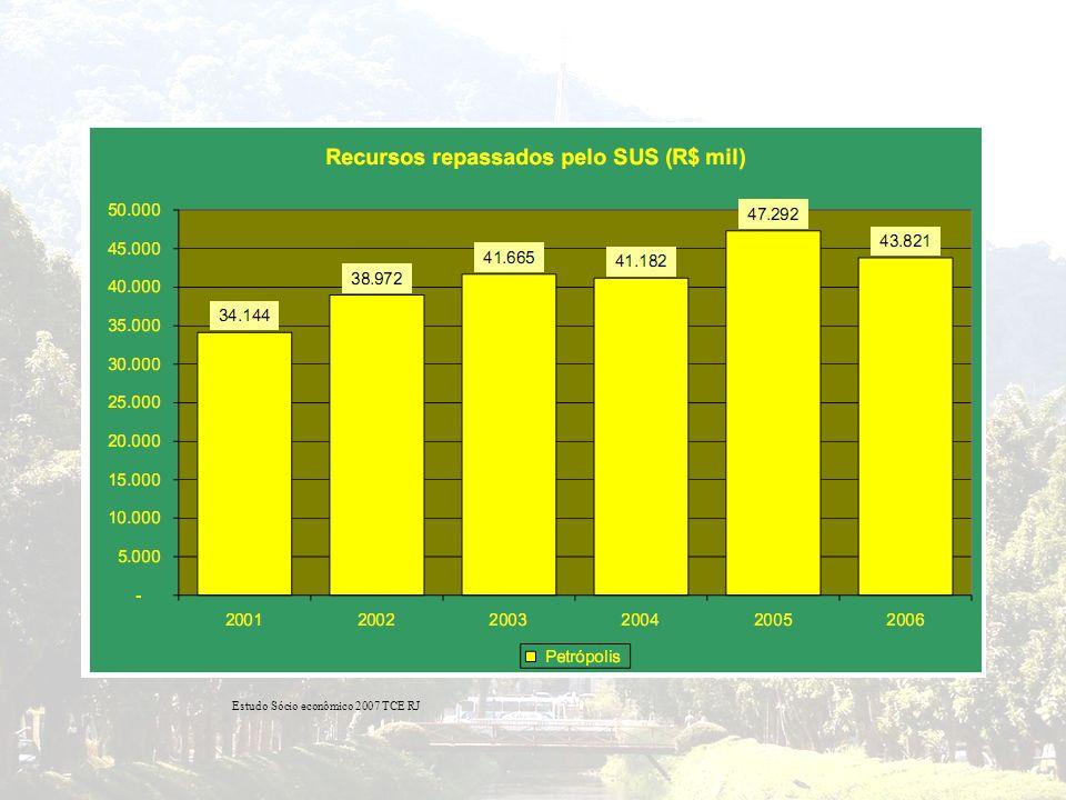Estudo Sócio econômico 2007 TCE RJ