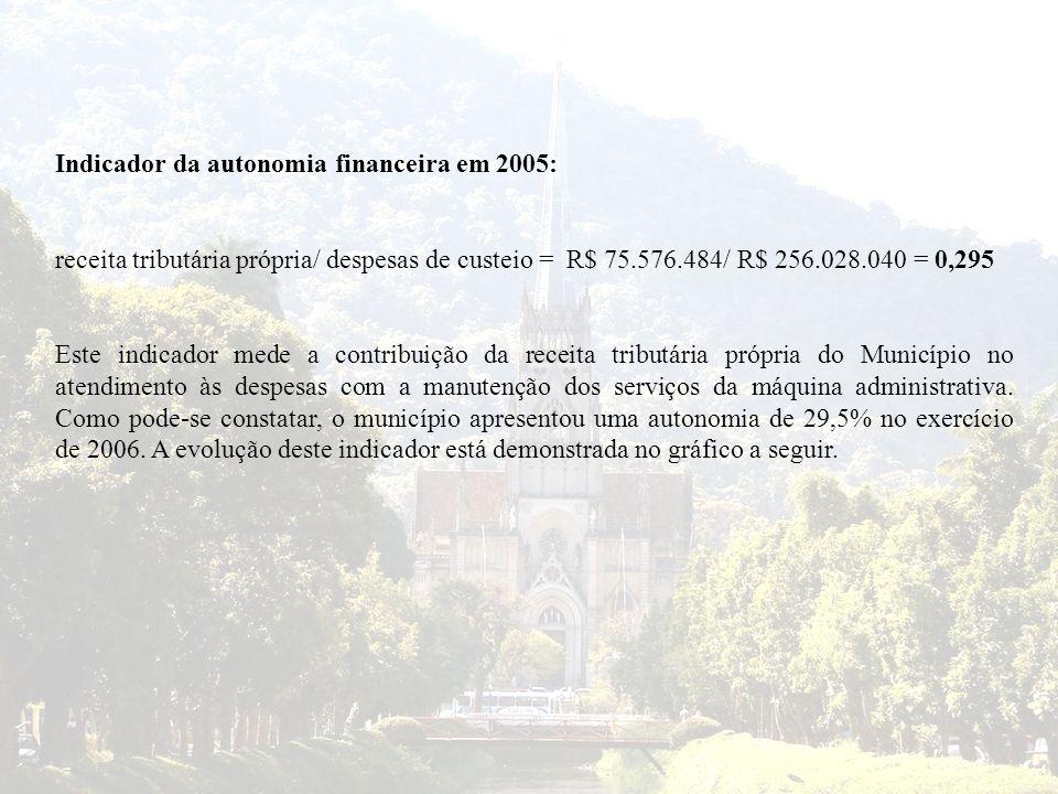 Indicador da autonomia financeira em 2005: