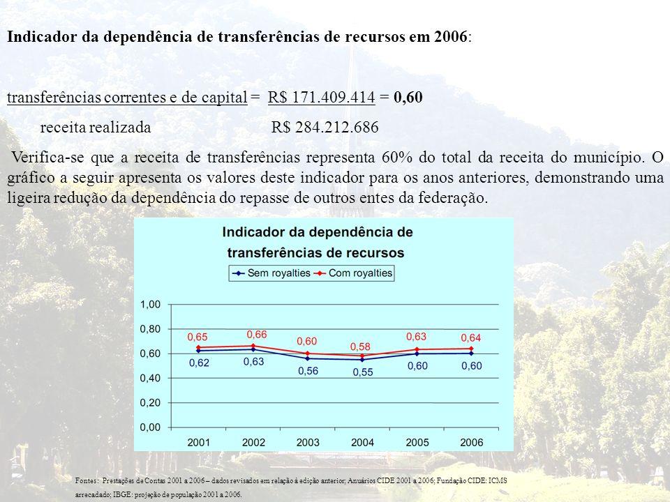 Indicador da dependência de transferências de recursos em 2006: