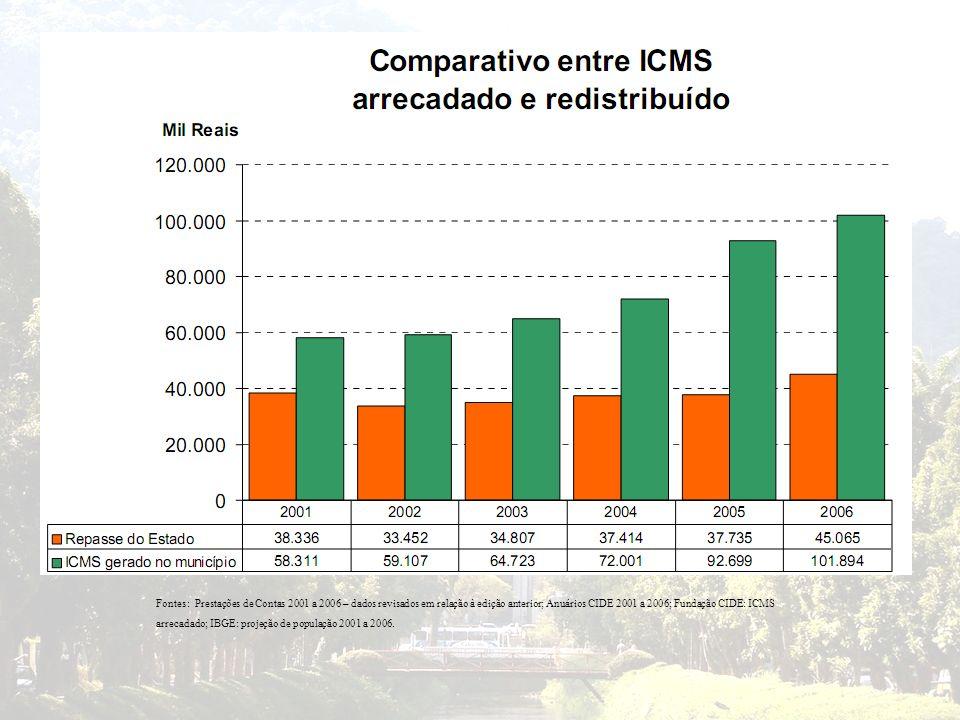 Fontes: Prestações de Contas 2001 a 2006 – dados revisados em relação à edição anterior; Anuários CIDE 2001 a 2006; Fundação CIDE: ICMS