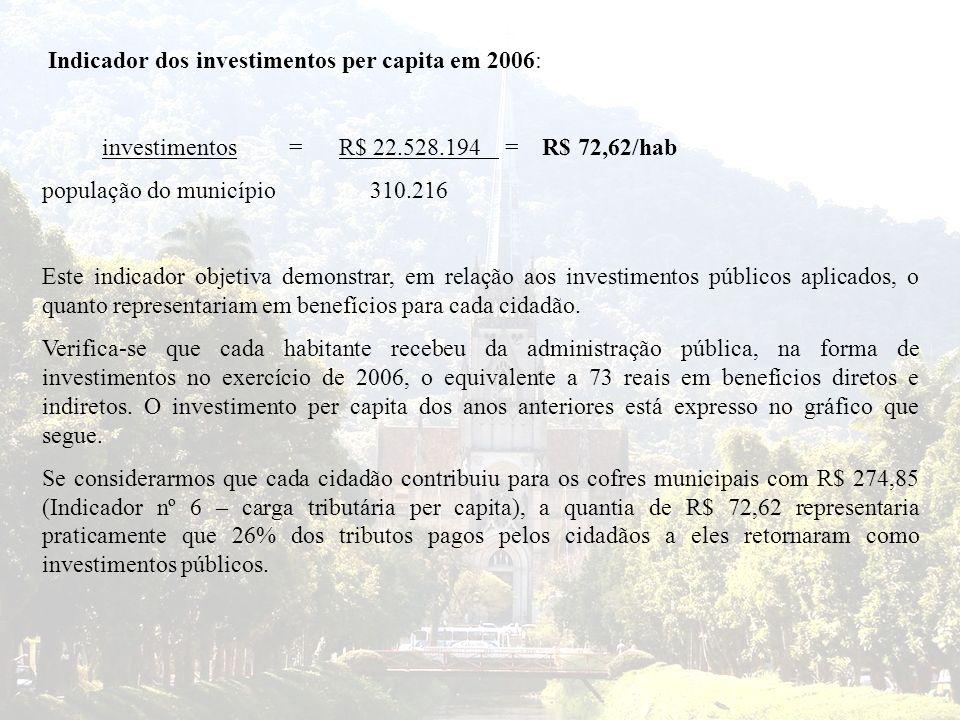 Indicador dos investimentos per capita em 2006: