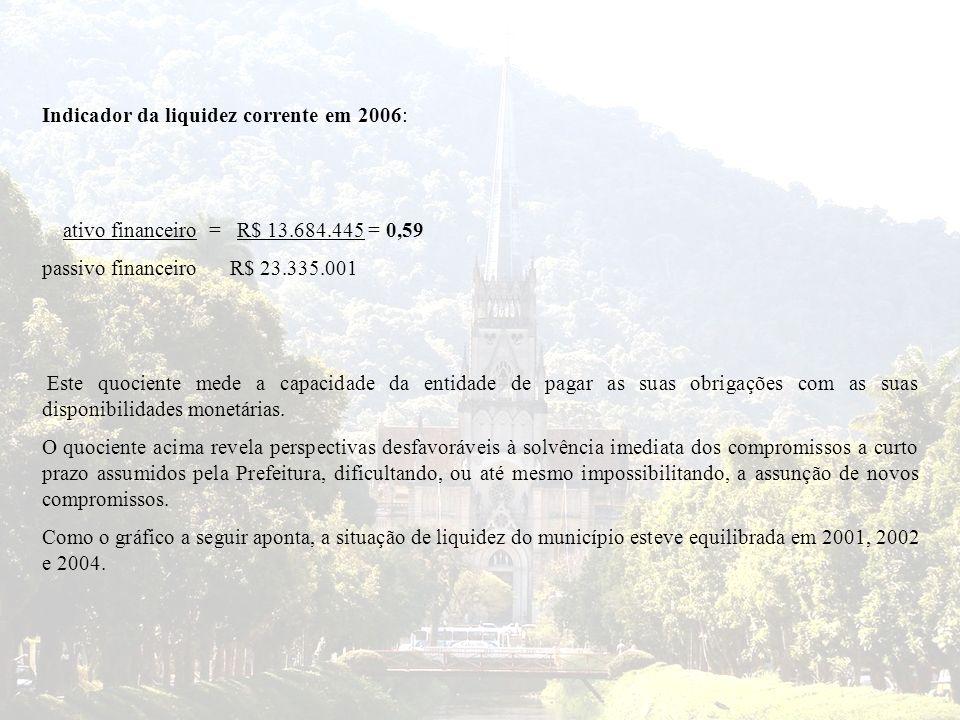 Indicador da liquidez corrente em 2006: