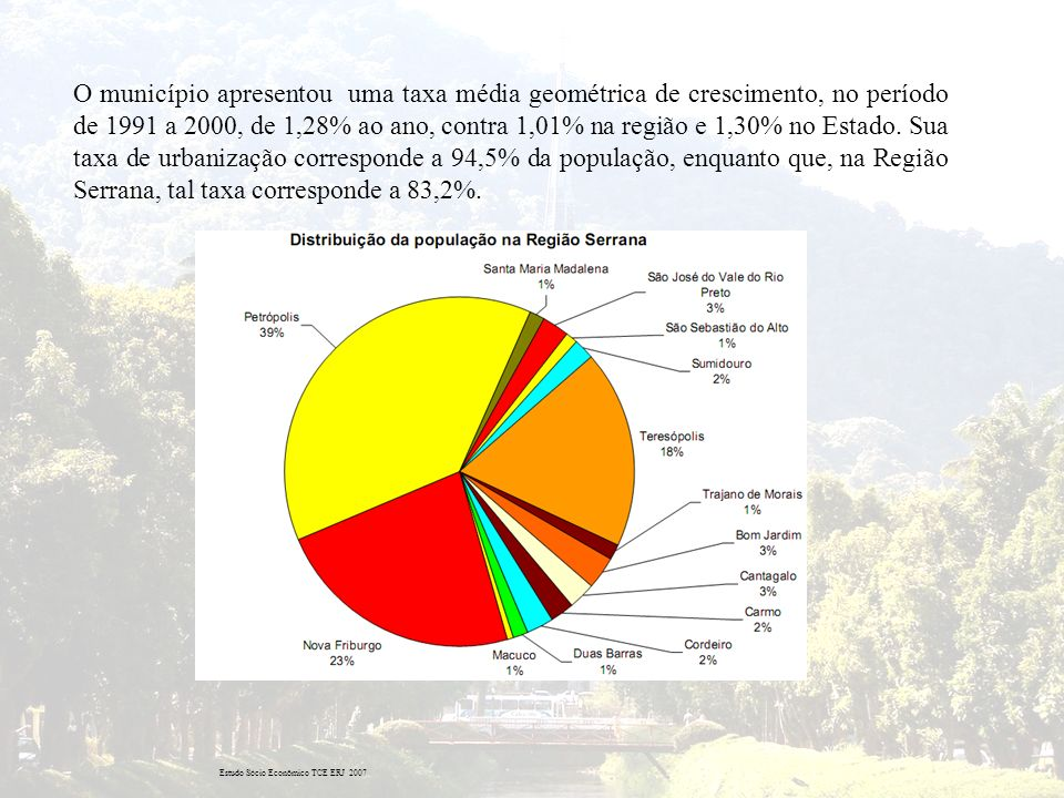 O município apresentou uma taxa média geométrica de crescimento, no período de 1991 a 2000, de 1,28% ao ano, contra 1,01% na região e 1,30% no Estado. Sua taxa de urbanização corresponde a 94,5% da população, enquanto que, na Região Serrana, tal taxa corresponde a 83,2%.