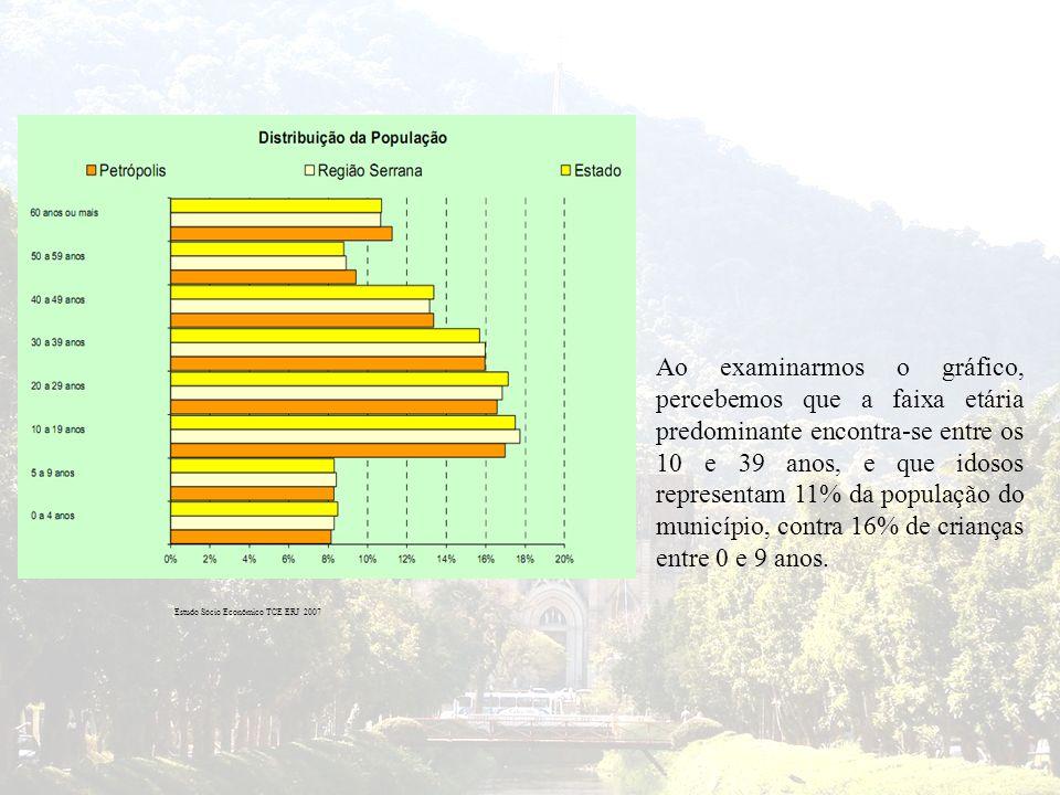 Ao examinarmos o gráfico, percebemos que a faixa etária predominante encontra-se entre os 10 e 39 anos, e que idosos representam 11% da população do município, contra 16% de crianças entre 0 e 9 anos.