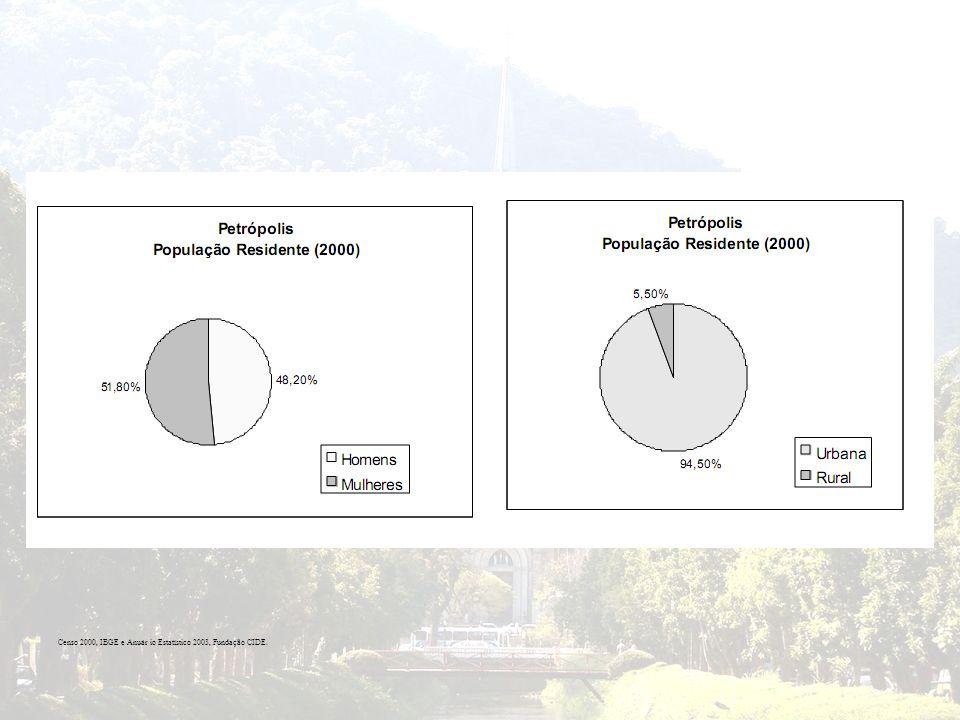 Censo 2000, IBGE e Anuár io Estatístico 2003, Fundação CIDE.