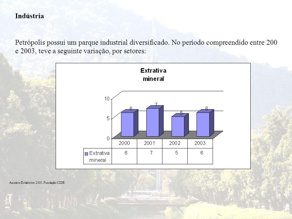 Indústria Petrópolis possui um parque industrial diversificado. No período compreendido entre 200 e 2003, teve a seguinte variação, por setores: