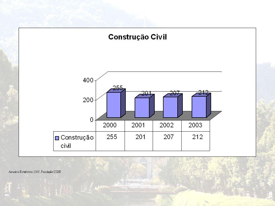 Anuário Estatístico 2005. Fundação CIDE