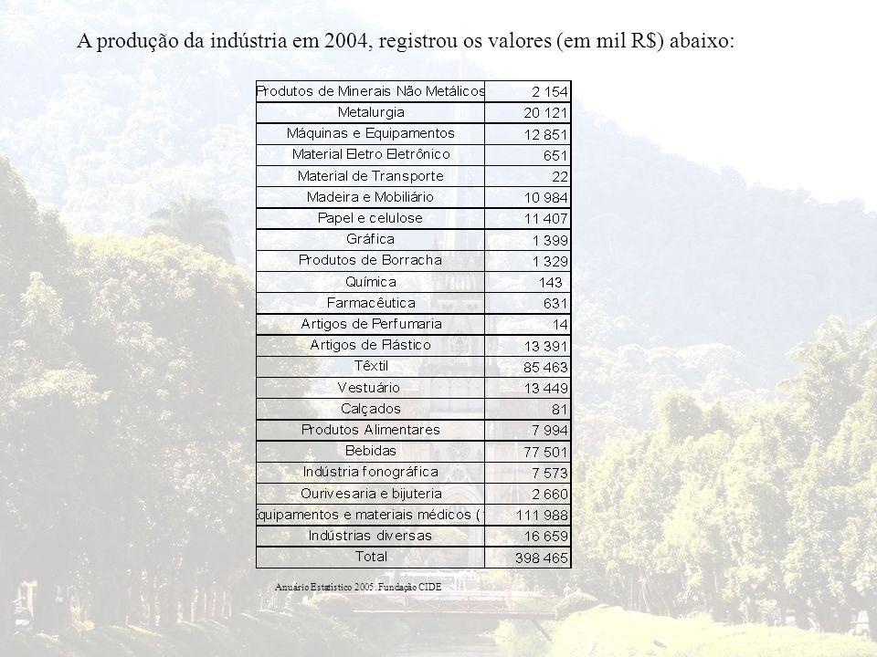 A produção da indústria em 2004, registrou os valores (em mil R$) abaixo: