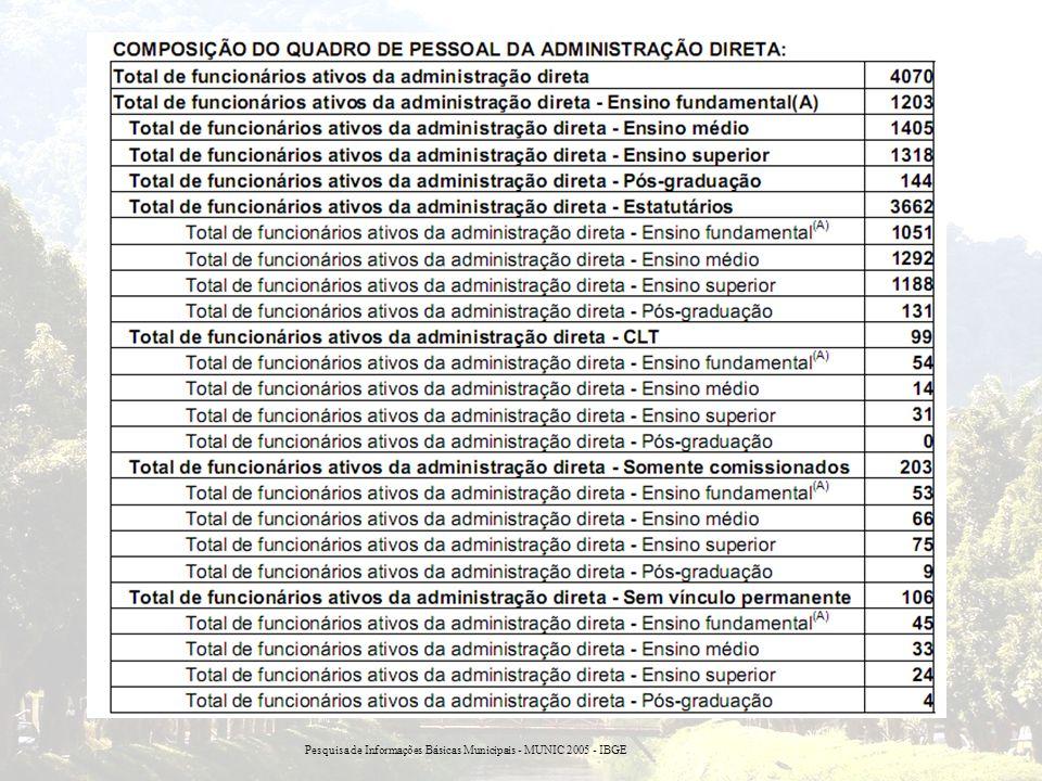 Pesquisa de Informações Básicas Municipais - MUNIC 2005 - IBGE