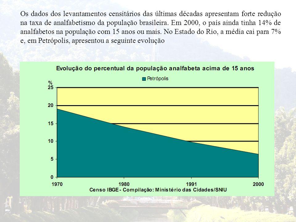 Os dados dos levantamentos censitários das últimas décadas apresentam forte redução na taxa de analfabetismo da população brasileira.