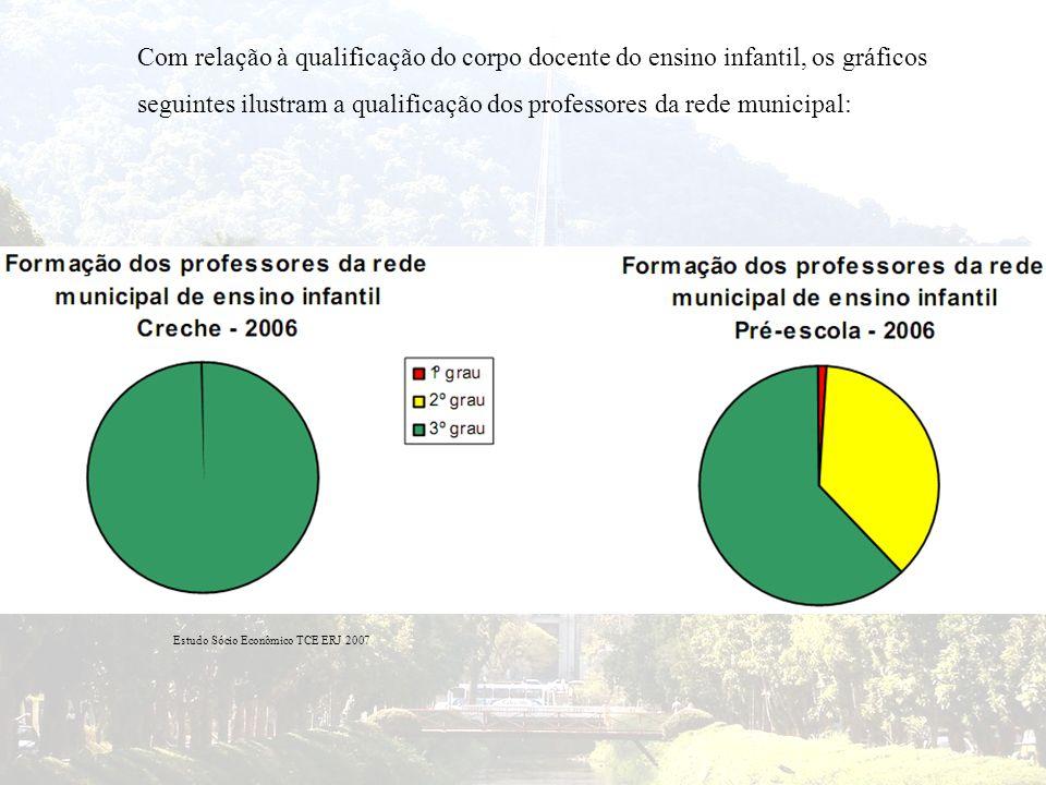 seguintes ilustram a qualificação dos professores da rede municipal:
