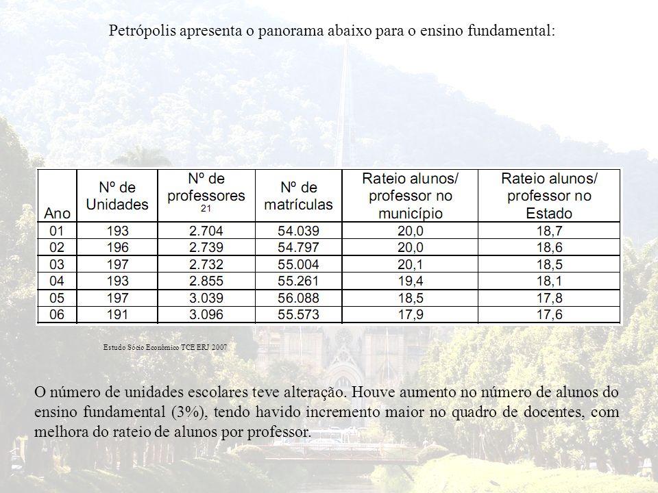 Petrópolis apresenta o panorama abaixo para o ensino fundamental: