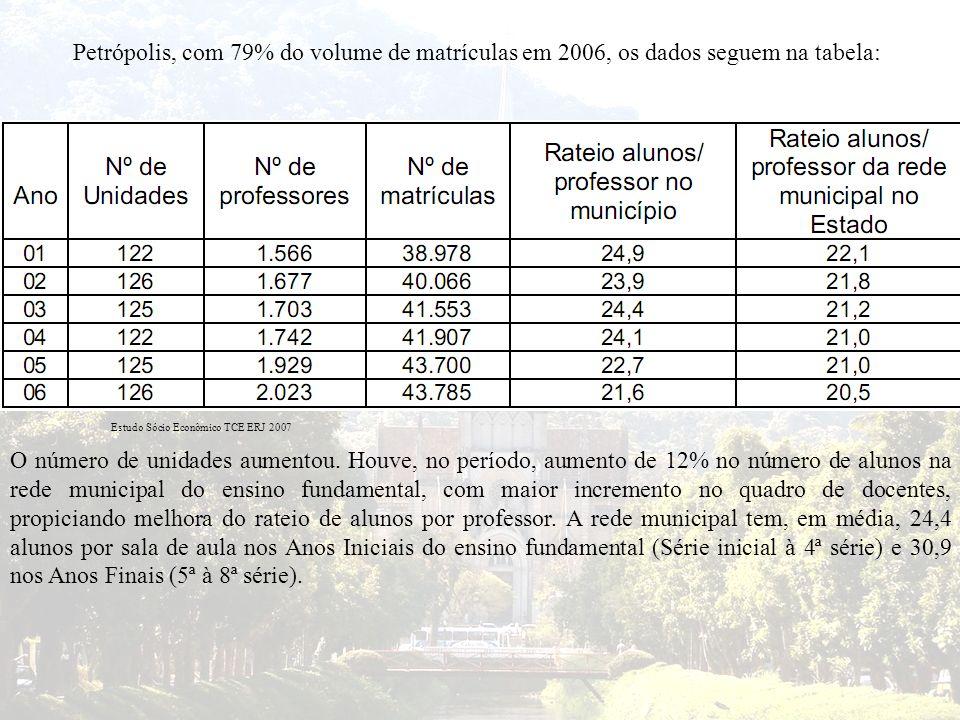 Petrópolis, com 79% do volume de matrículas em 2006, os dados seguem na tabela: