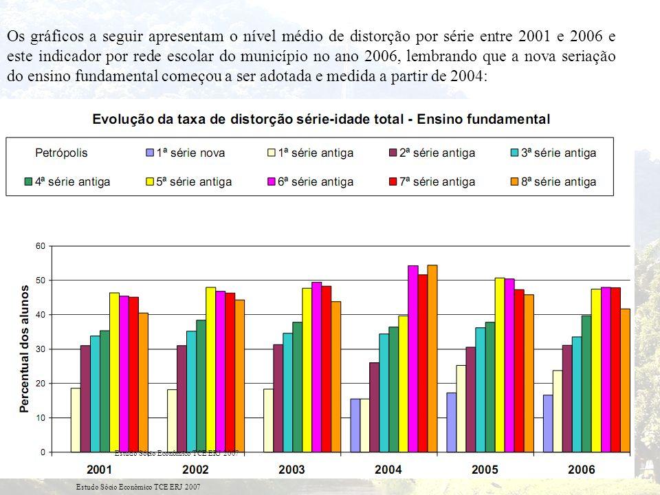 Os gráficos a seguir apresentam o nível médio de distorção por série entre 2001 e 2006 e este indicador por rede escolar do município no ano 2006, lembrando que a nova seriação do ensino fundamental começou a ser adotada e medida a partir de 2004: