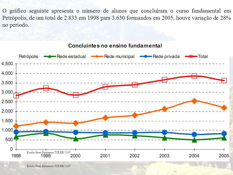 O gráfico seguinte apresenta o número de alunos que concluíram o curso fundamental em Petrópolis, de um total de 2.833 em 1998 para 3.630 formandos em 2005, houve variação de 28% no período.