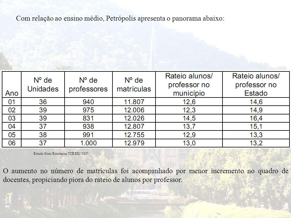 Com relação ao ensino médio, Petrópolis apresenta o panorama abaixo: