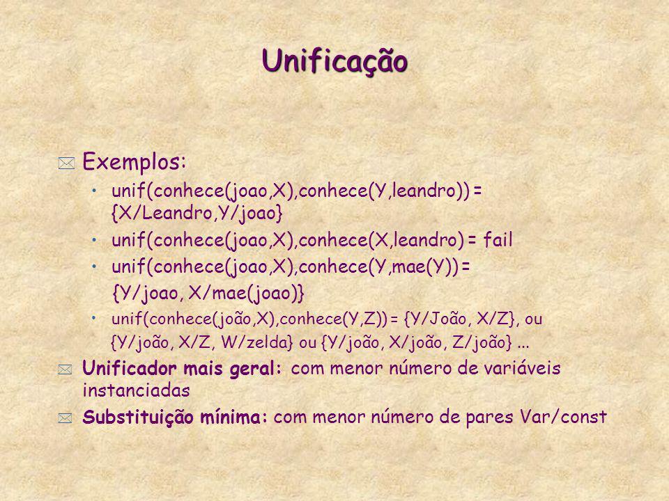 Unificação Exemplos: unif(conhece(joao,X),conhece(Y,leandro)) = {X/Leandro,Y/joao} unif(conhece(joao,X),conhece(X,leandro) = fail.