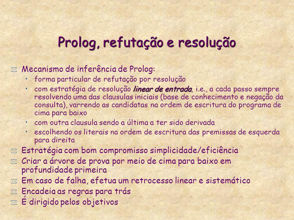 Prolog, refutação e resolução