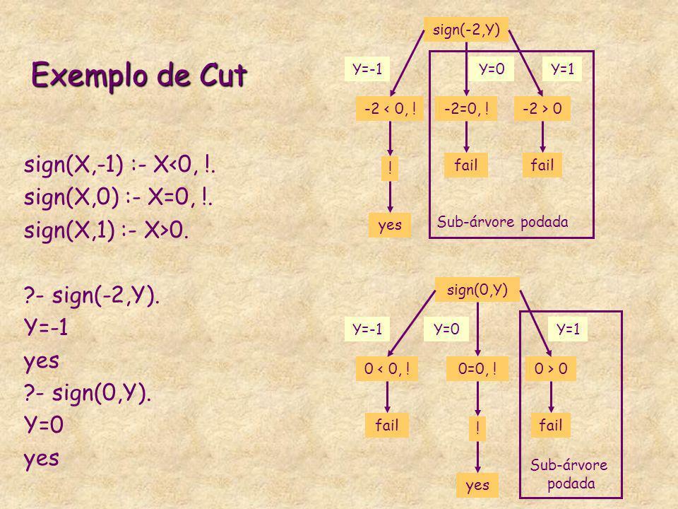 Exemplo de Cut sign(X,-1) :- X<0, !. sign(X,0) :- X=0, !.