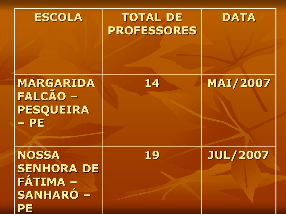 ESCOLA TOTAL DE PROFESSORES. DATA. MARGARIDA FALCÃO –PESQUEIRA – PE. 14. MAI/2007. NOSSA SENHORA DE FÁTIMA – SANHARÓ – PE.
