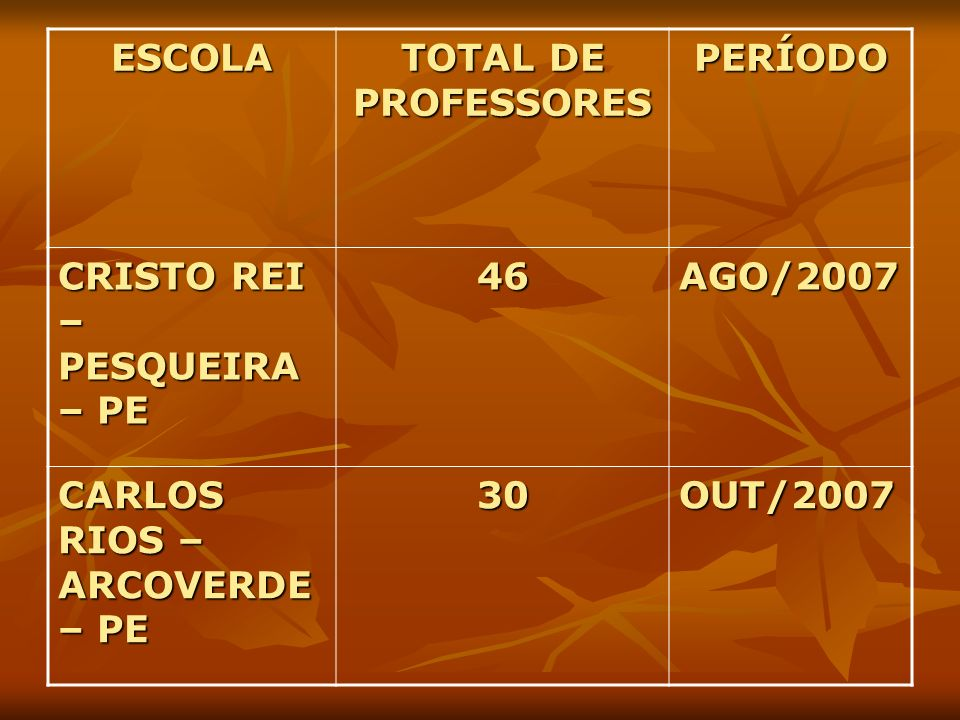 ESCOLA TOTAL DE PROFESSORES. PERÍODO. CRISTO REI – PESQUEIRA – PE. 46. AGO/2007. CARLOS RIOS – ARCOVERDE – PE.